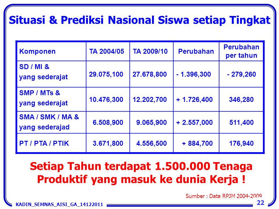 Situasi & Prediksi Nasional Siswa setiap Tingkat KomponenTA 2004/05TA 2009/10Perubahan Perubahan per tahun SD / MI & yang sederajat 29.075,10027.678,8