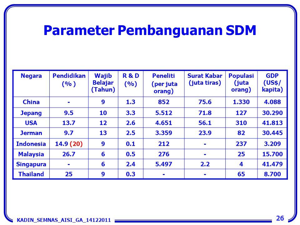 Parameter Pembanguanan SDM NegaraPendidikan (% ) Wajib Belajar (Tahun) R & D (%) Peneliti (per juta orang) Surat Kabar (juta tiras) Populasi (juta ora