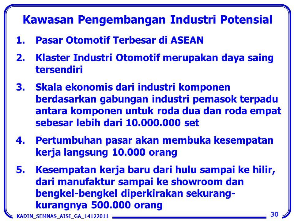 Kawasan Pengembangan Industri Potensial 1.Pasar Otomotif Terbesar di ASEAN 2.Klaster Industri Otomotif merupakan daya saing tersendiri 3.Skala ekonomi