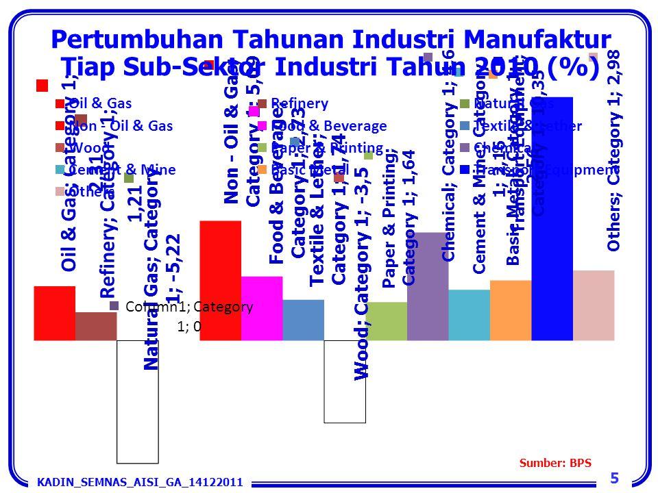 5 Pertumbuhan Tahunan Industri Manufaktur Tiap Sub-Sektor Industri Tahun 2010 (%) Sumber: BPS