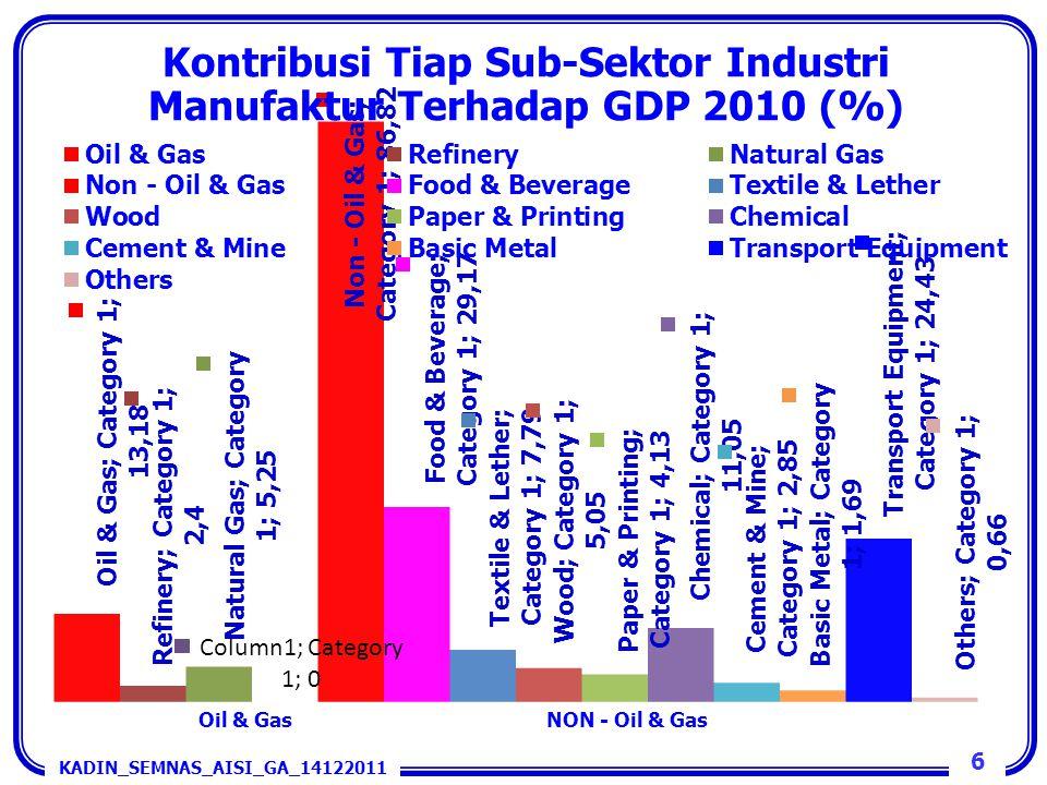 Kontribusi Tiap Sub-Sektor Industri Manufaktur Terhadap GDP 2010 (%) Oil & GasNON - Oil & Gas Sumber: BPS 6 KADIN_SEMNAS_AISI_GA_14122011