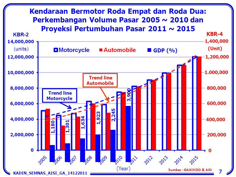 Kendaraan Bermotor Roda Empat dan Roda Dua: Perkembangan Volume Pasar 2005 ~ 2010 dan Proyeksi Pertumbuhan Pasar 2011 ~ 2015 800,000 600,000 400,000 1
