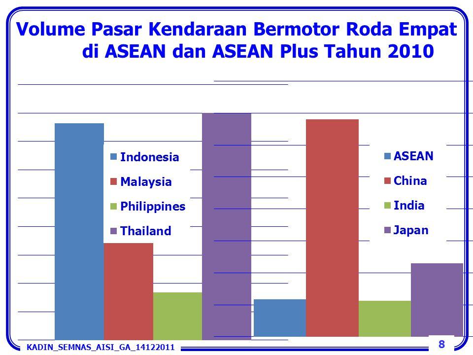 Volume Pasar Kendaraan Bermotor Roda Empat di ASEAN dan ASEAN Plus Tahun 2010 8 KADIN_SEMNAS_AISI_GA_14122011