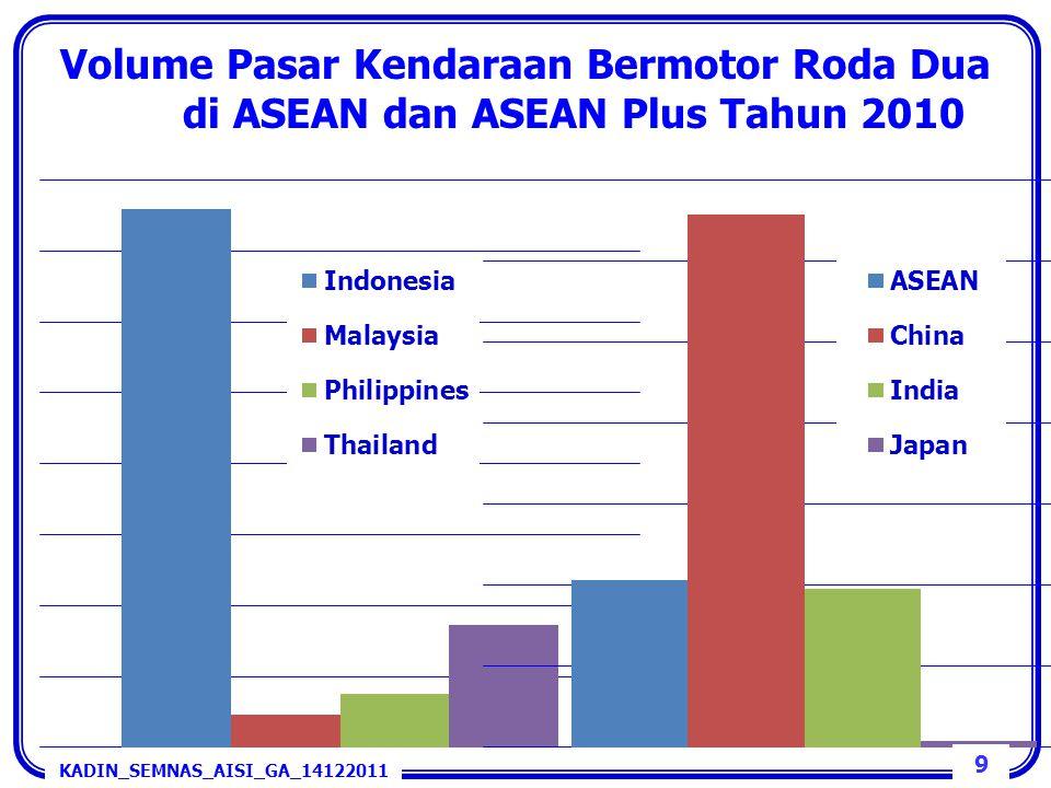 Volume Pasar Kendaraan Bermotor Roda Dua di ASEAN dan ASEAN Plus Tahun 2010 9 KADIN_SEMNAS_AISI_GA_14122011