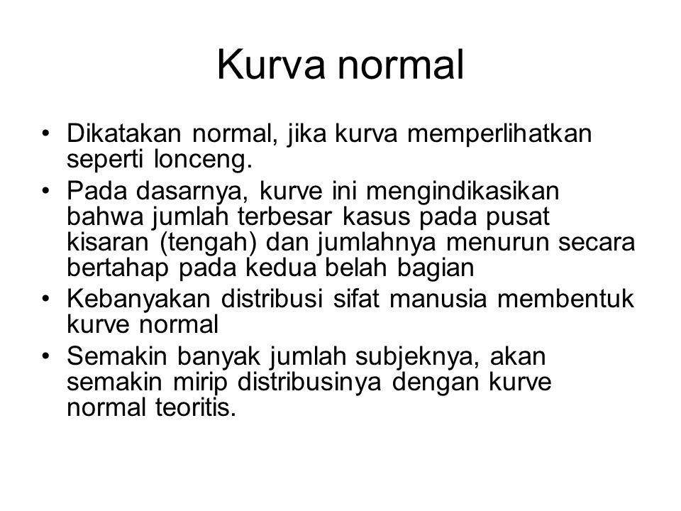 Kurva normal Dikatakan normal, jika kurva memperlihatkan seperti lonceng.
