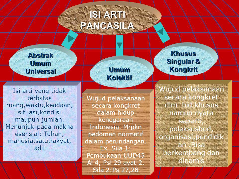 PANCASILA Pancasila ( Pengertian ) EtimologisHistorisTerminologis Bahasa Sangsakerta Panca=5, Syila = Dasar/Alas/Sendi aturan tingkah laku yang baik/