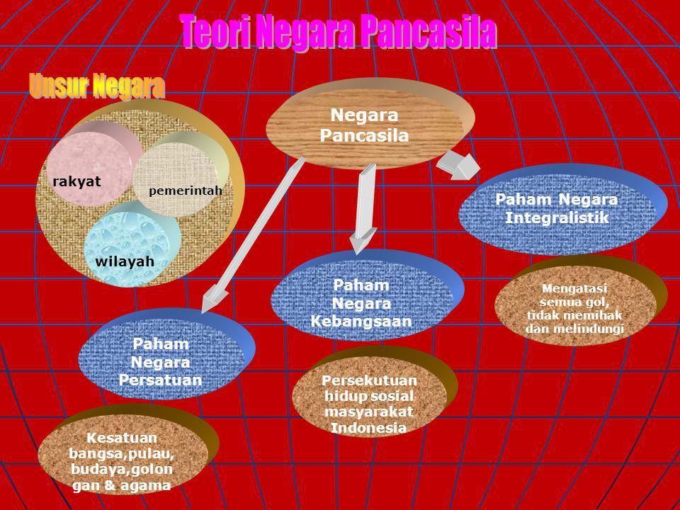 Pancasila (Asal Mula ) Langsung ( proses terjadinya Pancasila sbg dasar filsafat negara; sesudah & menjelang Proklamasi) Tak Langsung (asal mula sebel