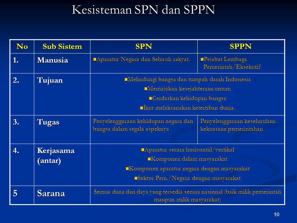 9 SISTEM ADMINISTRASI NEGARA SISTEM ADMINISTRASI NEGARA KESATUAN REPUBLIK INDONESIA KESATUAN REPUBLIK INDONESIA 1. Pengertian Dalam Arti Luas Dalam Ar