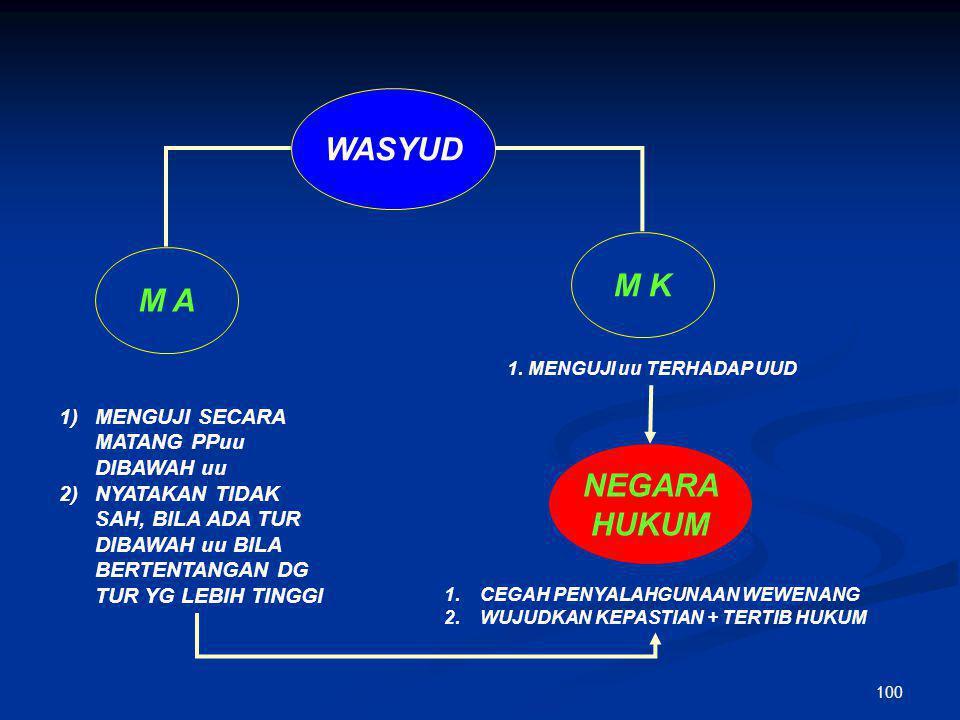 99 WASMAS KONTROL SOSIAL WAS DILAKUKAN MASYARAKAT MENGAPA PERLU ? 1)DPR (WASLEG) 2)ORG. PROFESI (SEMINAR) 3)LSM KRITERIA  OBJEKTIF (TIDAK FITNAH)  A