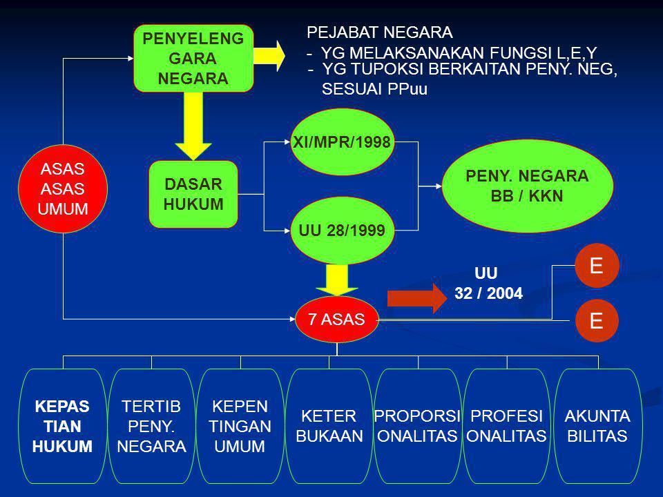 10 Kesisteman SPN dan SPPN No Sub Sistem SPNSPPN 1.Manusia Aparatur Negara dan Seluruh rakyat.