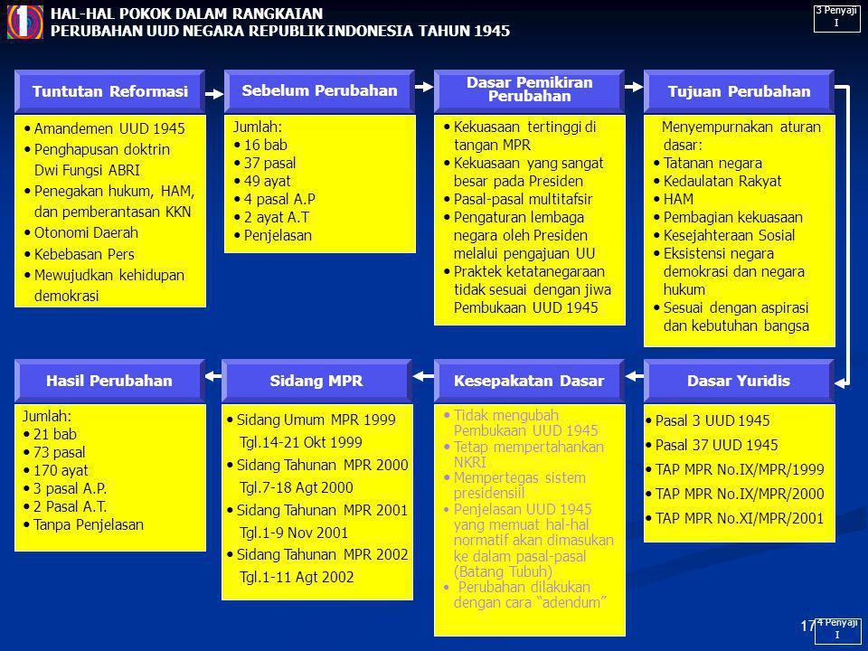 16 Dasar Perubahan UUD 1945 UUD 45 (Pra) MPR Menetapkan UUD+GBHN Pasal 37 UUD 45 (Pasca). Psl 37 Pasal 3 Minimal 2/3 harus hadir Putusan Minimal 2/3 d