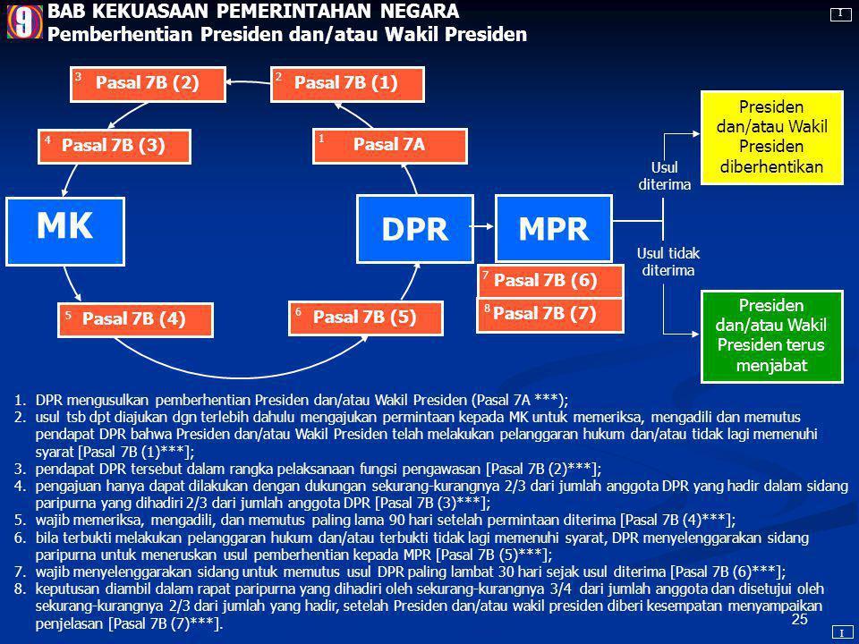 24 MPR KPU 2 diusulkan sebelum pemilu [Pasal 6A (2) ***] 4 memperoleh jumlah suara >50% dalam pemilu dengan sedikitnya 20% di setiap Prov. yang terseb