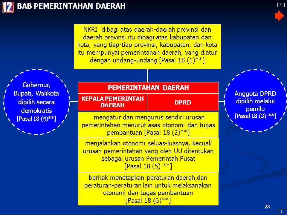 27 Presiden 1 memegang kekuasaan pemerintahan menurut UUD [Pasal 4 (1)] 2 dalam melakukan kewajiban dibantu oleh satu orang Wapres [Pasal 4 (2)] 4 dibantu menteri negara [Pasal 17 (1)] yang diangkat dan diberhentikan oleh Presiden [Pasal 17 (2)*] membidangi urusan tertentu dalam pemerintahan [Pasal 17 (3)*] 3 membentuk dewan pertimbangan #) (Pasal 16) **** #) DPA dihapus BAB KEKUASAAN PEMERINTAHAN NEGARA DAN BAB KEMENTERIAN NEGARA I I 11