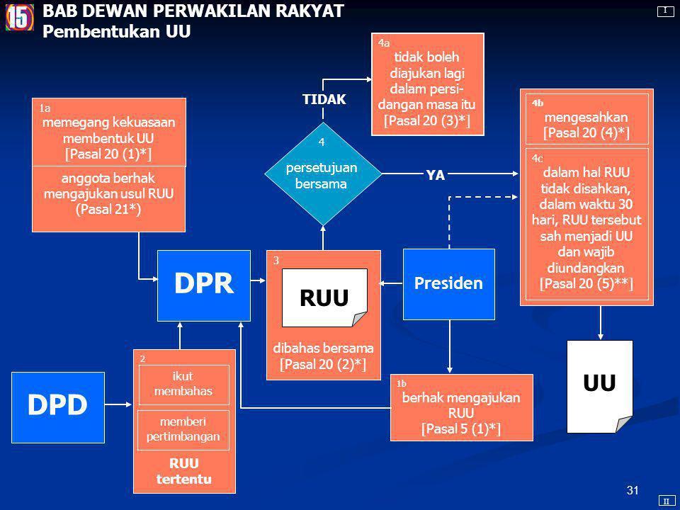 30 DPR Anggota DPR dipilih melalui pemilihan umum [Pasal 19 (1)**] Anggota DPR dapat diberhentikan dari jabatannya, yang syarat-syarat dan tata carany