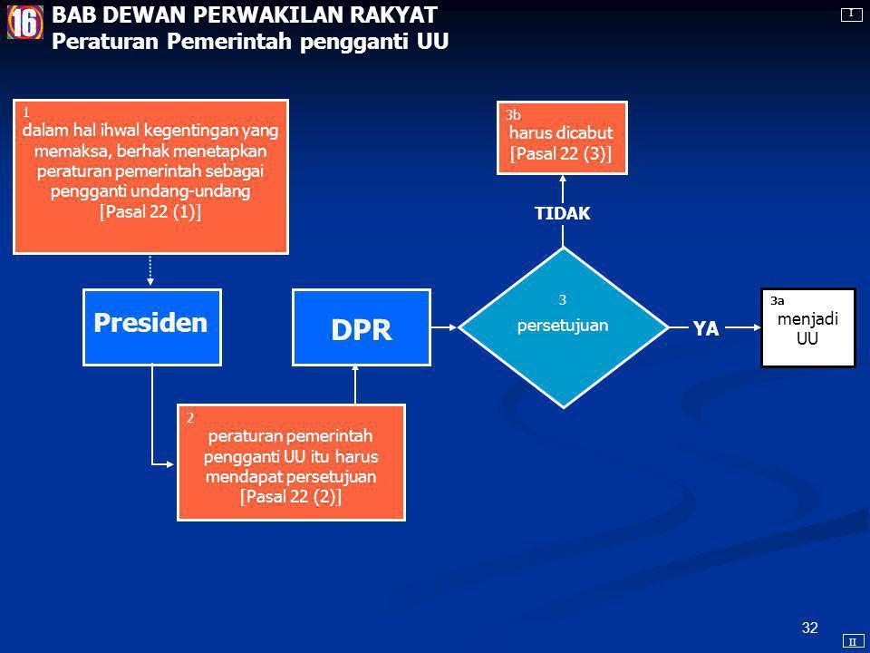 31 YA DPR UU Presiden 3 dibahas bersama [Pasal 20 (2)*] RUU 4b mengesahkan [Pasal 20 (4)*] 4c dalam hal RUU tidak disahkan, dalam waktu 30 hari, RUU t