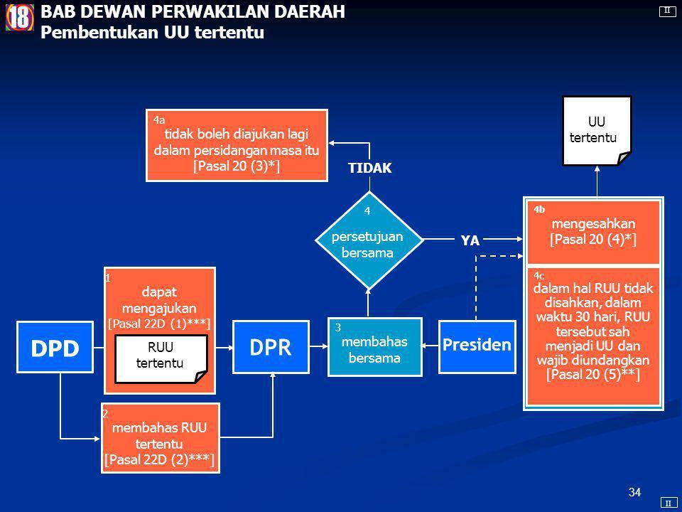 33 Anggota DPD dapat diberhentikan dari jabatannya, yang syarat- syarat dan tata caranya diatur dalam undang- undang [Pasal 22D (4)***] DPD Anggota DPD dipilih dari setiap provinsi melalui Pemilu.