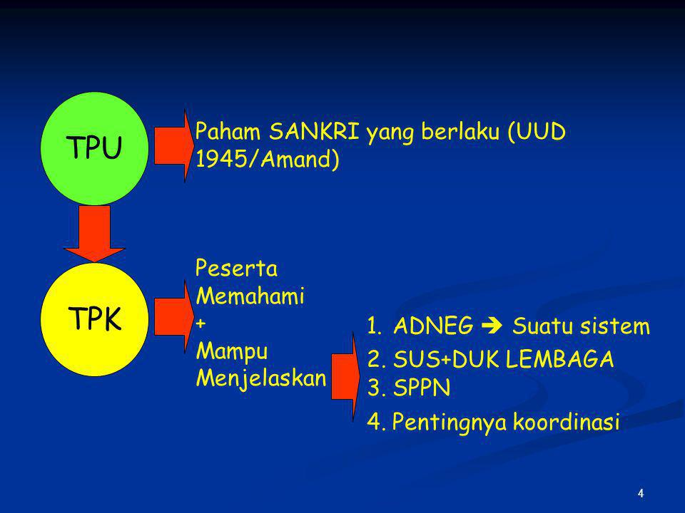 4 TPU TPK Paham SANKRI yang berlaku (UUD 1945/Amand) Peserta Memahami + Mampu Menjelaskan 1.ADNEG  Suatu sistem 2.SUS+DUK LEMBAGA 3.SPPN 4.Pentingnya koordinasi