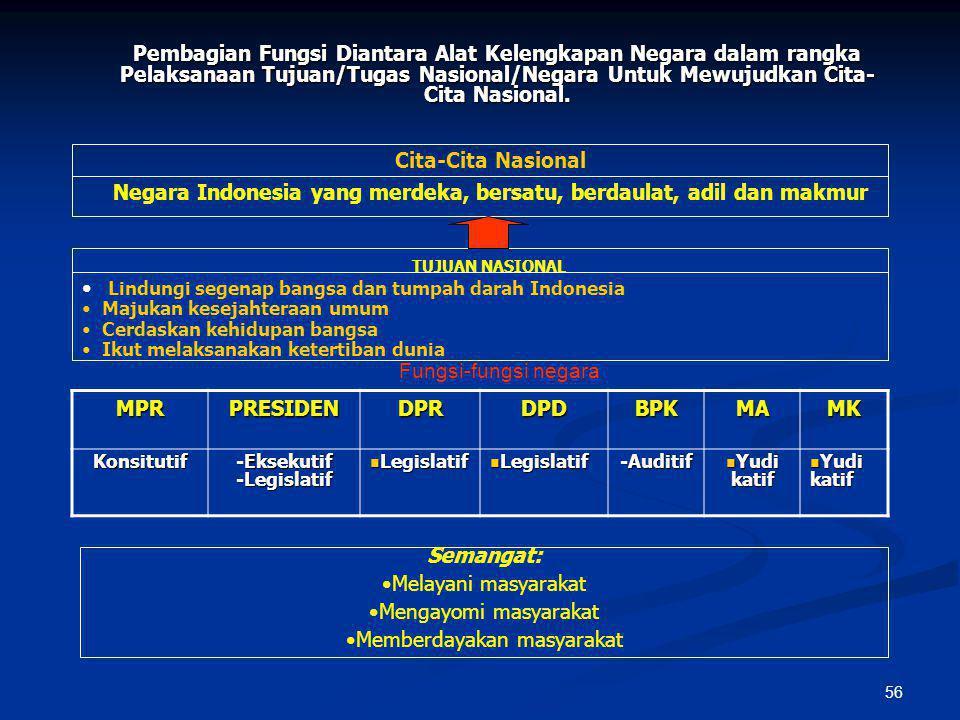 55 Fungsi-Fungsi Negara 1. Fungsi Konstitutif Fungsi Kedaulatan serta penetapan UUD Pelaksana: MPR (Ps.1, 3 dan 37) Pelaksana: MPR (Ps.1, 3 dan 37) 2.