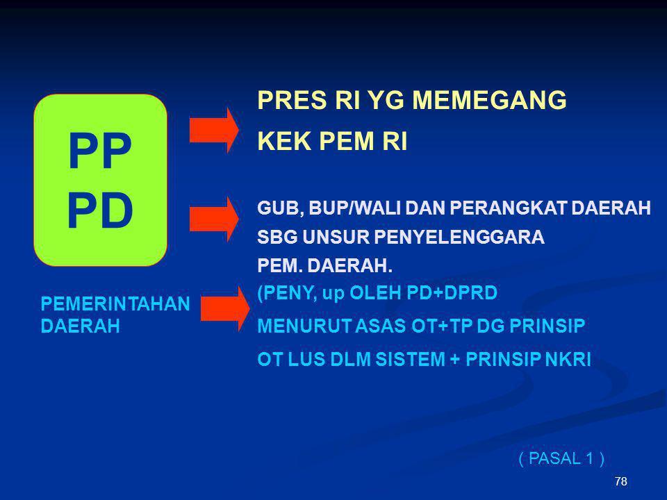 77 AMANDEMEN UUD 45 TAP MPR : IV/MPR/2000  REKOM.