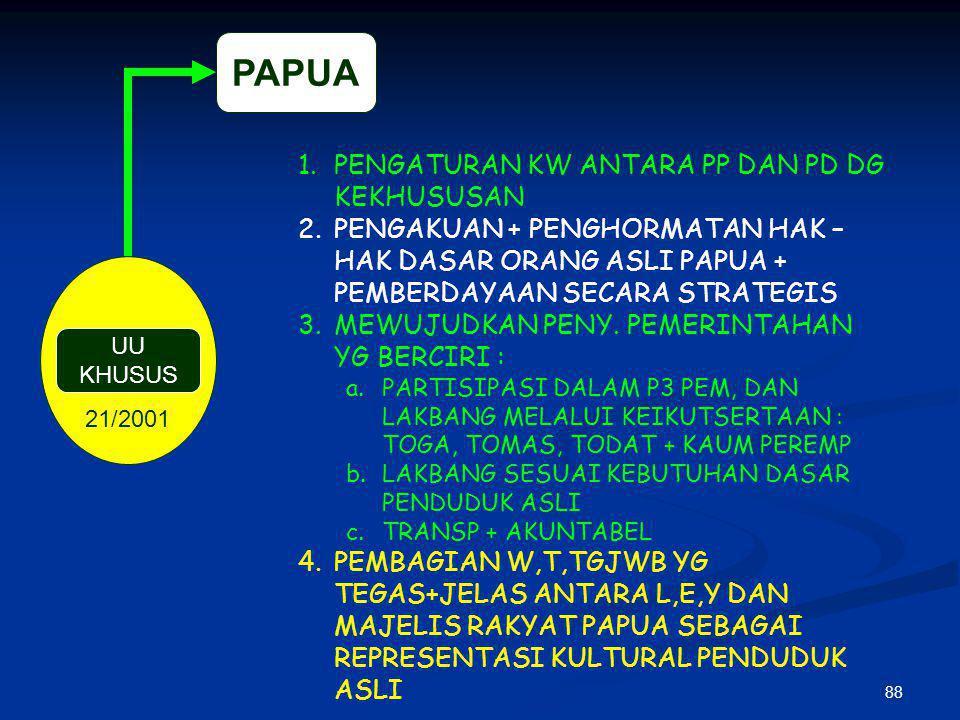 87 18/2001 UU KHUSUS N A D 1.PEMBERIAN KESEMPATAN LEBIH LUAS UTK TURRUS (SDA+SDM+SE) 2.MENUMBUH KEMBANGKAN PRAKARSA, KREATIFITAS, DEMOKRASI 3.MENINGKATKAN PARTISIPASI MASYARAKAT DAN MENGFUNGSIKAN SCR OPTIMAL DPRD-NAD 4.MENGAPLIKASIKAN SYARIAT ISLAM DLM KEHIDUPAN MASYARAKAT