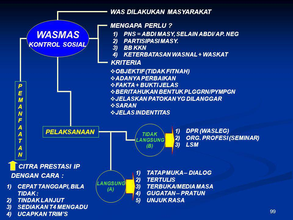 98 WASLEG (WASPOL) PUSAT DAERAH WAS DPR KPD PEMERINTAH ( 20 AYAT 1 ) DILAKUKAN DPRD - HAK MEMINTA KET. KPD PRESIDEN - HAK MENGADAKAN LIDIK - HAK MENGA
