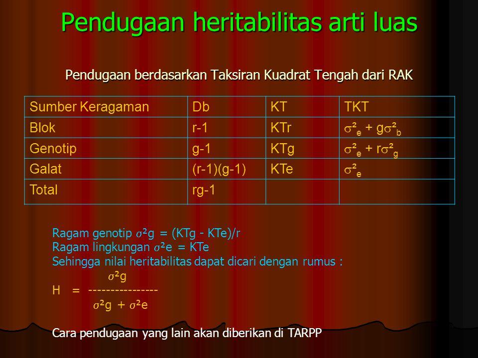 Heritabilitas arti sempit Heritabilitas arti sempit (narrow-sense heritability) adalah rasio dari varian genetik aditif terhadap varian penotip total.