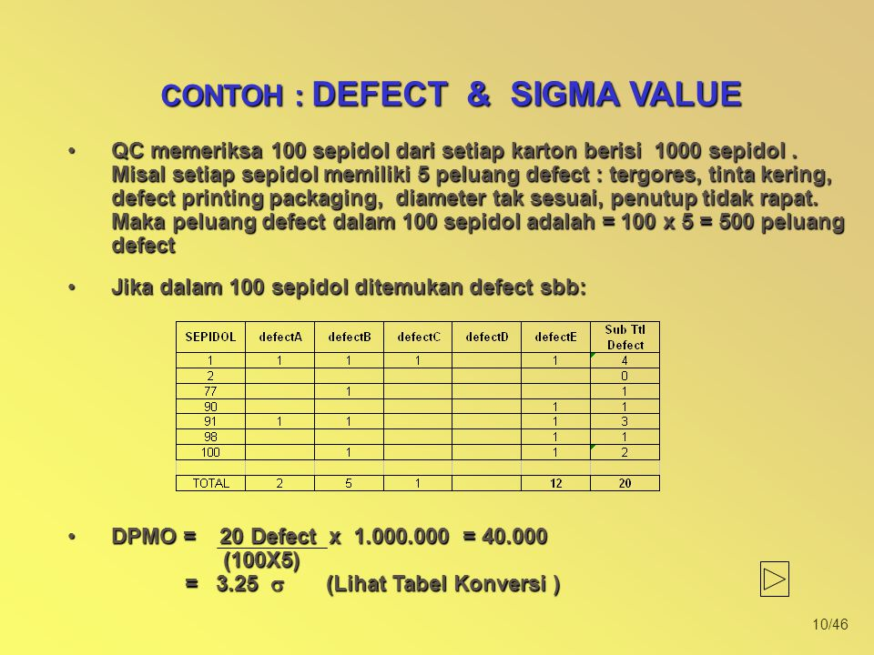10/46 QC memeriksa 100 sepidol dari setiap karton berisi 1000 sepidol. Misal setiap sepidol memiliki 5 peluang defect : tergores, tinta kering, defect