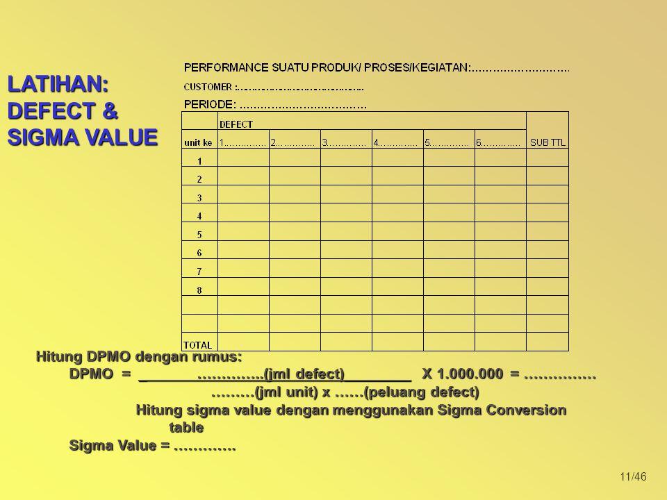 11/46 LATIHAN: DEFECT & SIGMA VALUE Hitung DPMO dengan rumus: DPMO = _ …………..(jml defect)________ X 1.000.000 = …………… ………(jml unit) x ……(peluang defect) ………(jml unit) x ……(peluang defect) Hitung sigma value dengan menggunakan Sigma Conversion table Sigma Value = ………….