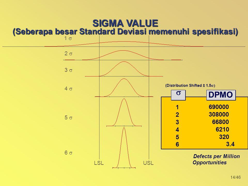 14/46 1  2  USLLSL 3  4  5  6  SIGMA VALUE (Seberapa besar Standard Deviasi memenuhi spesifikasi) (Distribution Shifted ± 1.5  Defects per Million Opportunities 123456123456   PPM DPMO 690000 308000 66800 6210 320 3.4