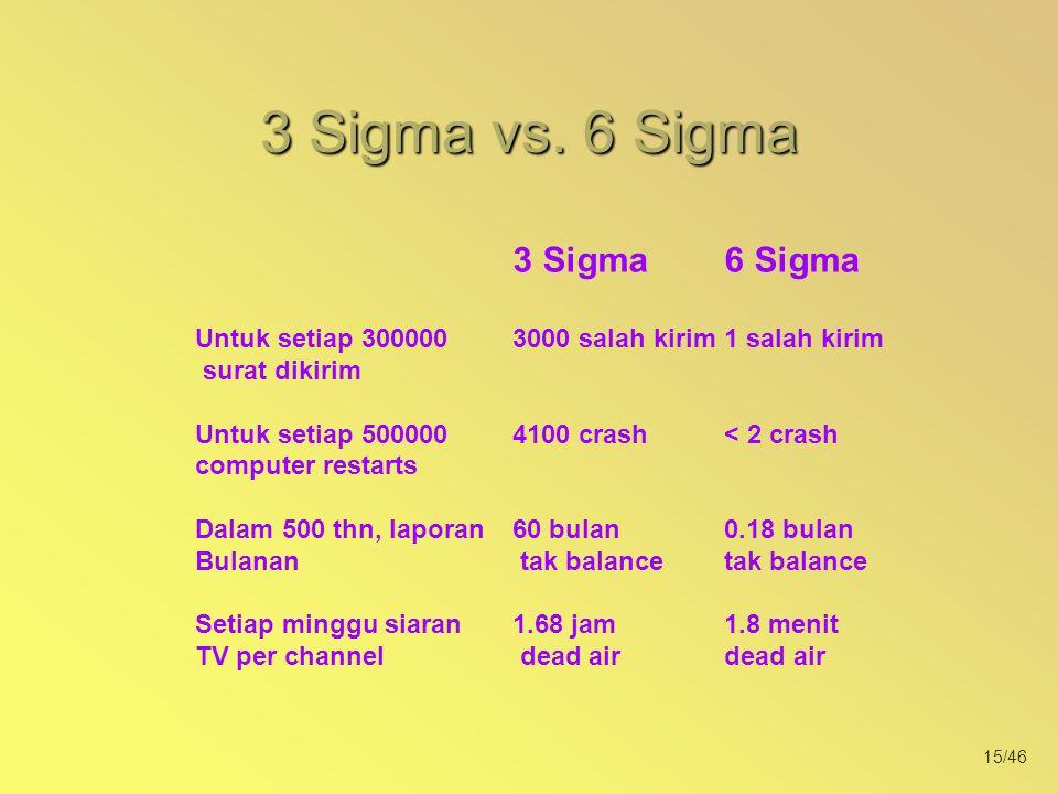 15/46 3 Sigma6 Sigma Untuk setiap 3000003000 salah kirim1 salah kirim surat dikirim Untuk setiap 500000 4100 crash< 2 crash computer restarts Dalam 50