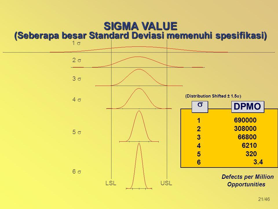 21/46 1  2  USLLSL 3  4  5  6  SIGMA VALUE (Seberapa besar Standard Deviasi memenuhi spesifikasi) (Distribution Shifted ± 1.5  Defects per Million Opportunities 123456123456   PPM DPMO 690000 308000 66800 6210 320 3.4