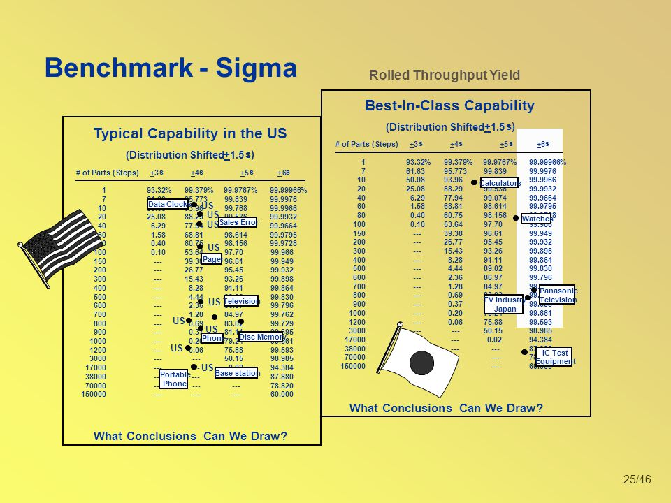 25/46 Benchmark - Sigma What Conclusions Can We Draw? # of Parts (Steps)+3 s +4 s +5 s +6 s 193.32%99.379%99.9767%99.99966% 761.63 95.77399.83999.9976