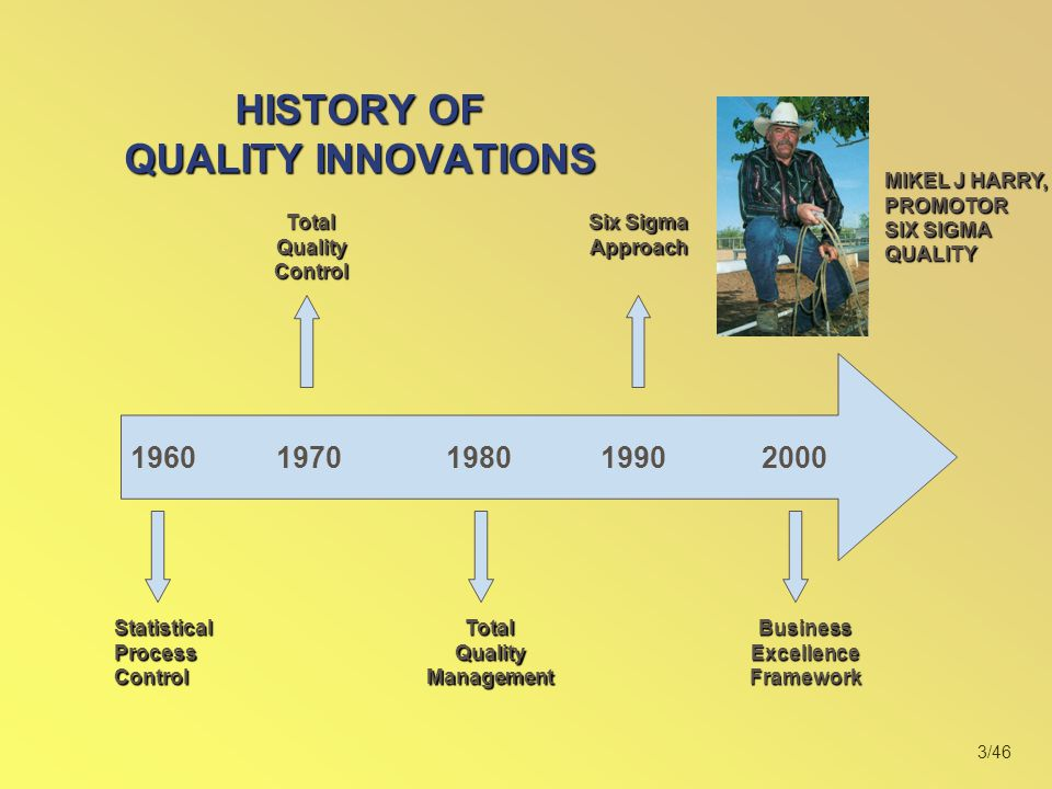 3/46 HISTORY OF QUALITY INNOVATIONS 1960 19701980 19902000 Statistical Process Control TotalQualityControl TotalQualityManagement Six Sigma Approach Business Excellence Framework MIKEL J HARRY, PROMOTOR SIX SIGMA QUALITY