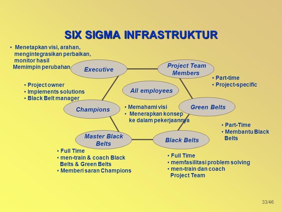 33/46 SIX SIGMA INFRASTRUKTUR Executive Project Team Members All employees Green Belts Champions Master Black Belts Black Belts Memahami visi Menerapk