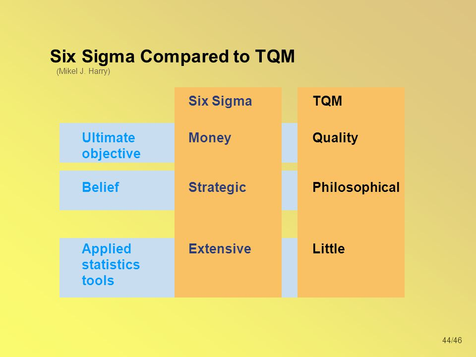 44/46 Six Sigma Compared to TQM Extensive Money Strategic Little Quality Philosophical Applied statistics tools Ultimate objective Belief Six SigmaTQM