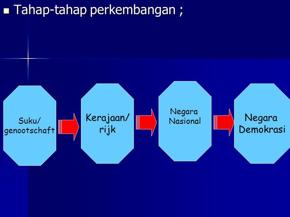 Tahap-tahap perkembangan ; Tahap-tahap perkembangan ; Suku/ genootschaft Kerajaan/ rijk Negara Nasional Negara Demokrasi