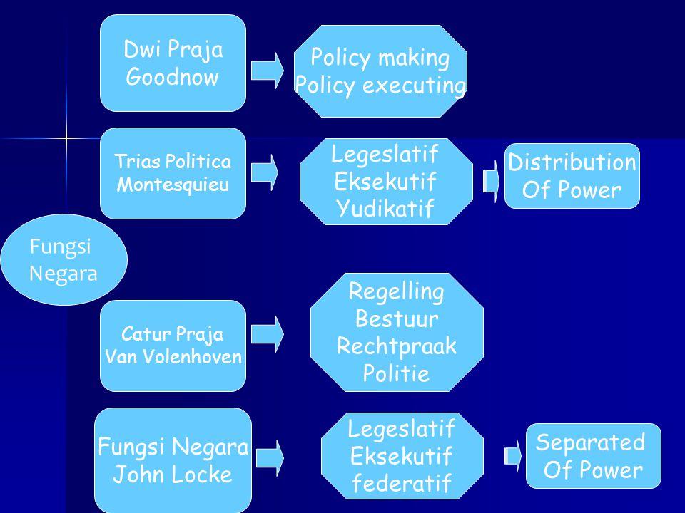 Fungsi Negara Dwi Praja Goodnow Trias Politica Montesquieu Catur Praja Van Volenhoven Fungsi Negara John Locke Policy making Policy executing Legeslat