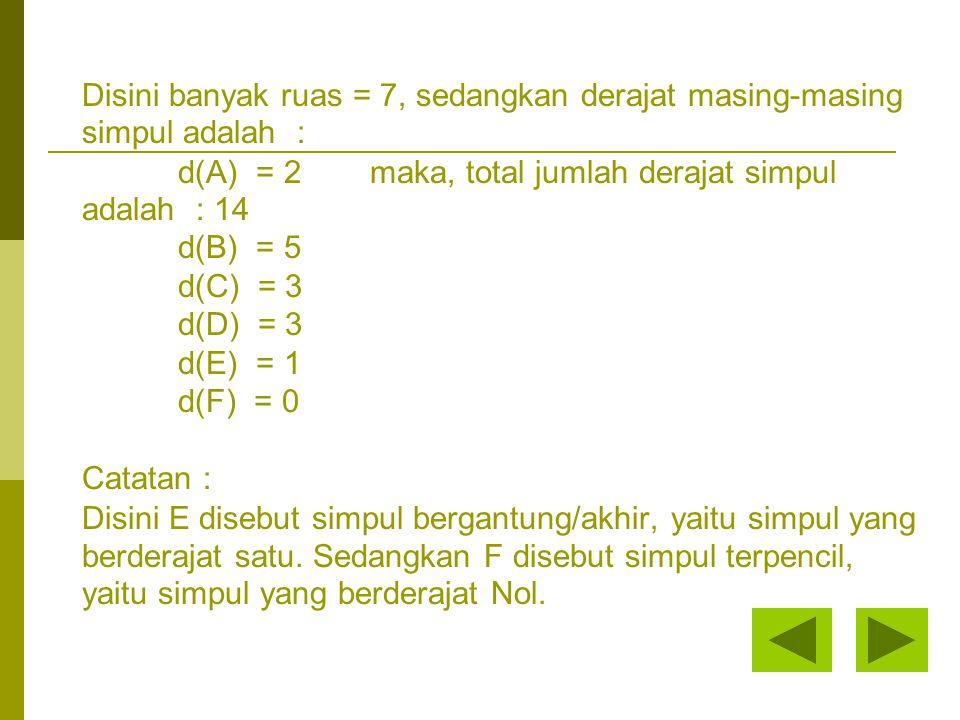 Disini banyak ruas = 7, sedangkan derajat masing-masing simpul adalah : d(A) = 2maka, total jumlah derajat simpul adalah : 14 d(B) = 5 d(C) = 3 d(D) = 3 d(E) = 1 d(F) = 0 Catatan : Disini E disebut simpul bergantung/akhir, yaitu simpul yang berderajat satu.