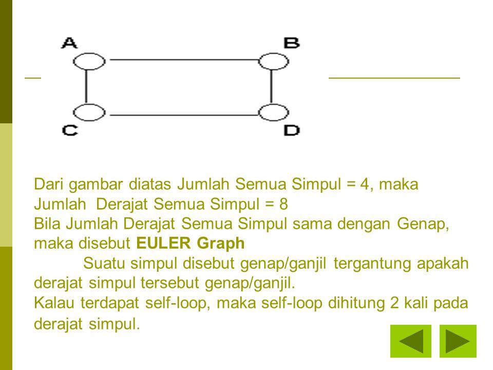 Dari gambar diatas Jumlah Semua Simpul = 4, maka Jumlah Derajat Semua Simpul = 8 Bila Jumlah Derajat Semua Simpul sama dengan Genap, maka disebut EULER Graph Suatu simpul disebut genap/ganjil tergantung apakah derajat simpul tersebut genap/ganjil.