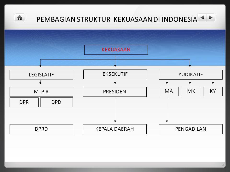 KEKUASAAN EKSEKUTIF LEGISLATIF YUDIKATIF PRESIDENM P R DPRDPD KEPALA DAERAH MAMKKY DPRDPENGADILAN PEMBAGIAN STRUKTUR KEKUASAAN DI INDONESIA