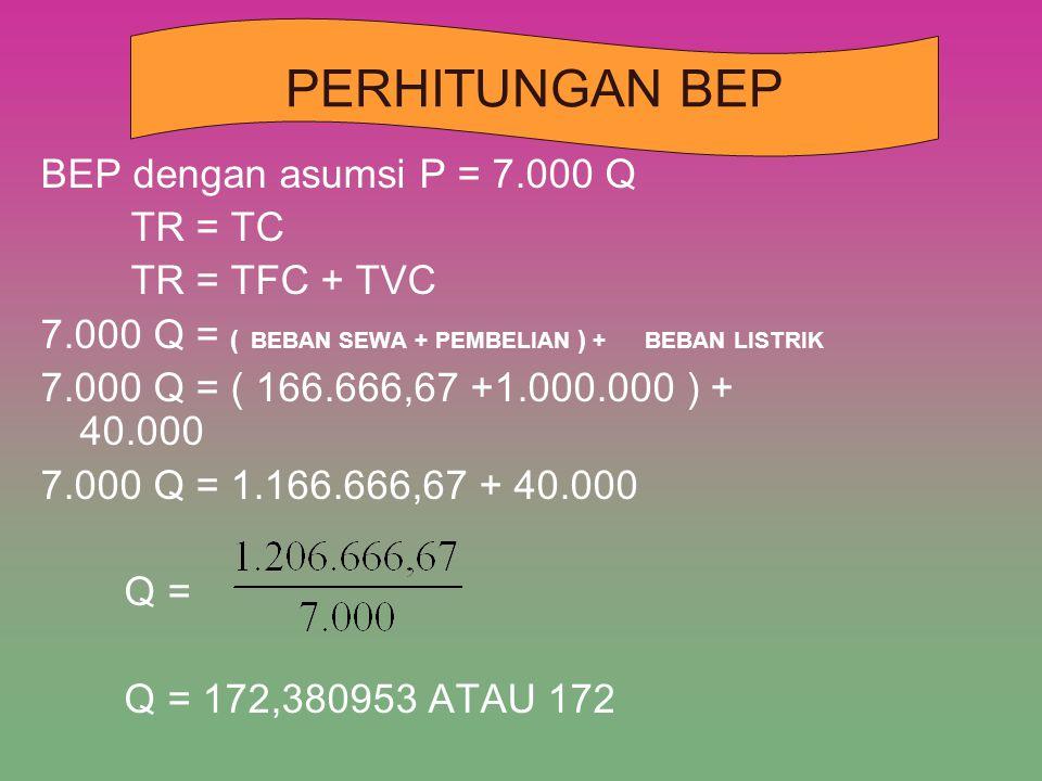 BEP dengan asumsi P = 7.000 Q TR = TC TR = TFC + TVC 7.000 Q = ( BEBAN SEWA + PEMBELIAN ) + BEBAN LISTRIK 7.000 Q = ( 166.666,67 +1.000.000 ) + 40.000