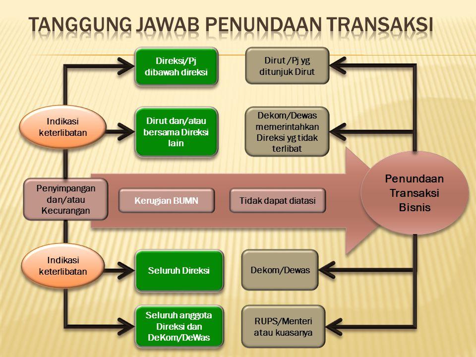 Penyimpangan dan/atau Kecurangan Dirut /Pj yg ditunjuk Dirut Direksi/Pj dibawah direksi Dekom/Dewas memerintahkan Direksi yg tidak terlibat Dirut dan/