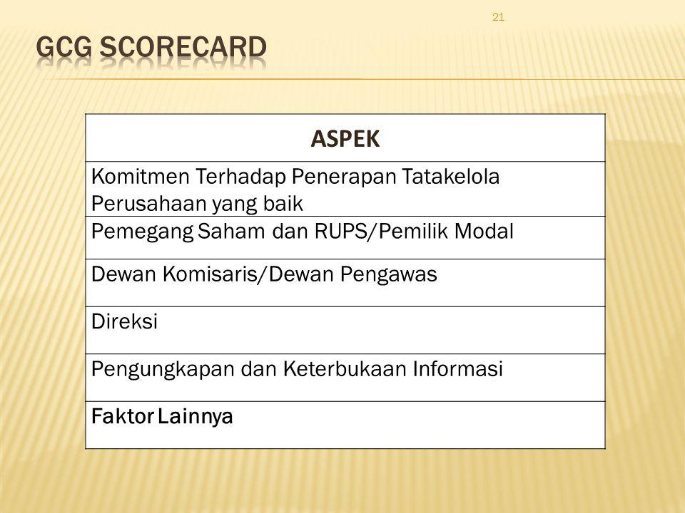 21 ASPEK Komitmen Terhadap Penerapan Tatakelola Perusahaan yang baik Pemegang Saham dan RUPS/Pemilik Modal Dewan Komisaris/Dewan Pengawas Direksi Peng
