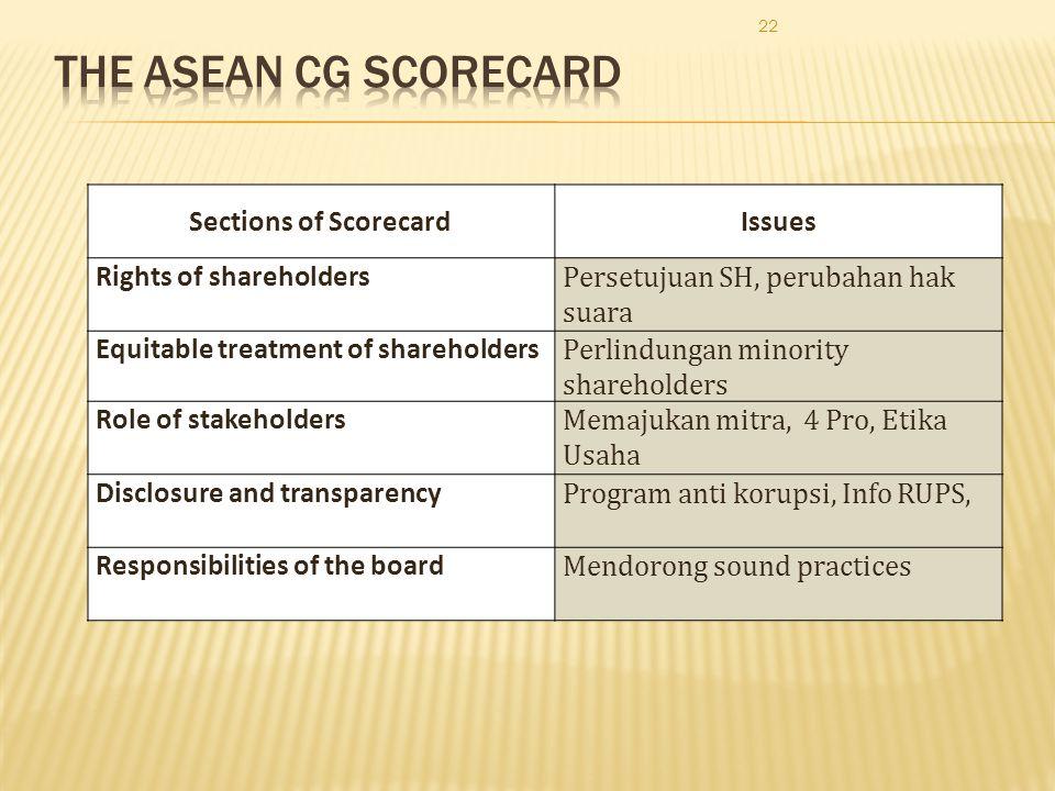 22 Sections of ScorecardIssues Rights of shareholders Persetujuan SH, perubahan hak suara Equitable treatment of shareholders Perlindungan minority sh