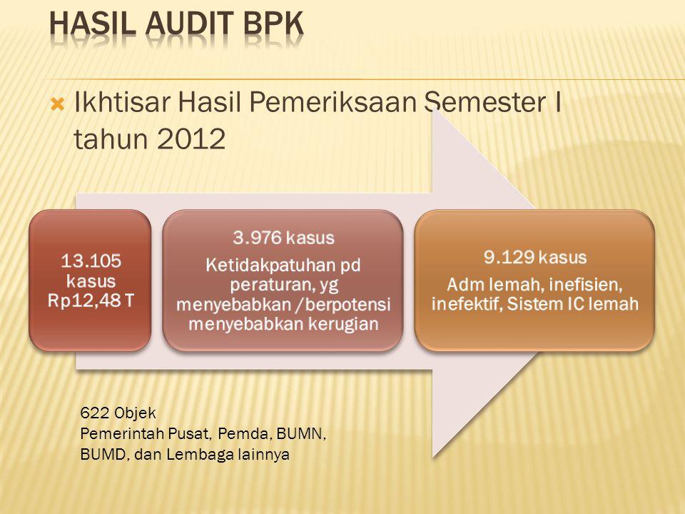  Ikhtisar Hasil Pemeriksaan Semester I tahun 2012 622 Objek Pemerintah Pusat, Pemda, BUMN, BUMD, dan Lembaga lainnya