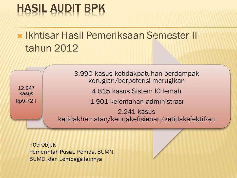  Ikhtisar Hasil Pemeriksaan Semester II tahun 2012 709 Objek Pemerintah Pusat, Pemda, BUMN, BUMD, dan Lembaga lainnya