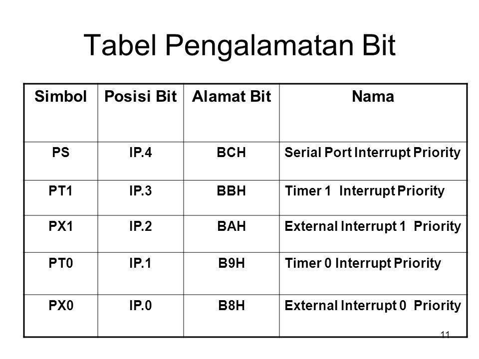11 Tabel Pengalamatan Bit SimbolPosisi BitAlamat BitNama PSIP.4BCHSerial Port Interrupt Priority PT1IP.3BBHTimer 1 Interrupt Priority PX1IP.2BAHExternal Interrupt 1 Priority PT0IP.1B9HTimer 0 Interrupt Priority PX0IP.0B8HExternal Interrupt 0 Priority