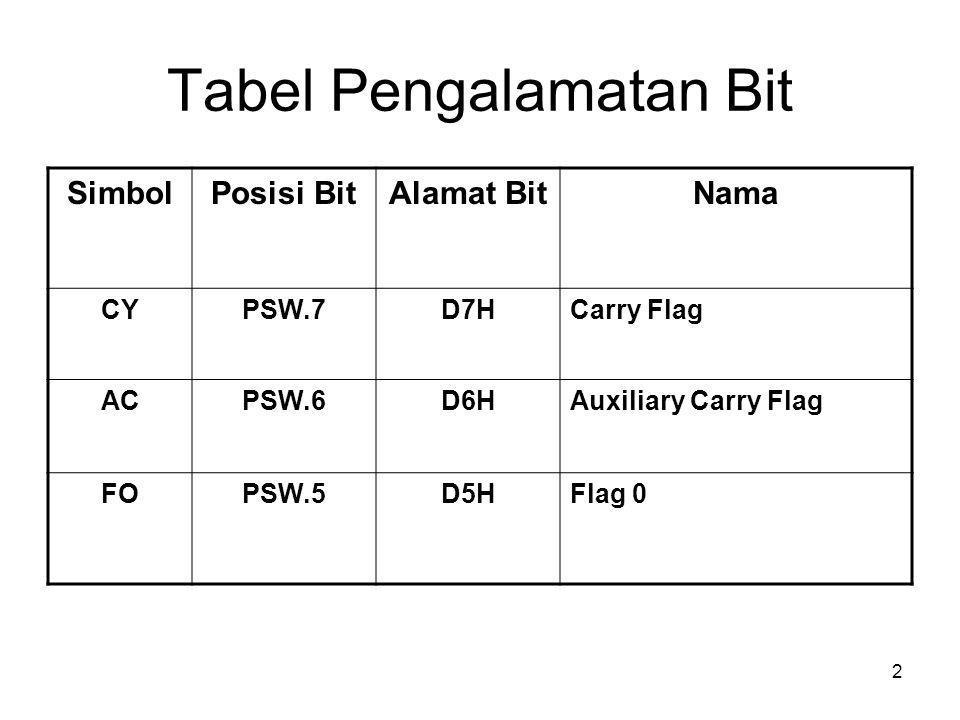 2 Tabel Pengalamatan Bit SimbolPosisi BitAlamat BitNama CYPSW.7D7HCarry Flag ACPSW.6D6HAuxiliary Carry Flag FOPSW.5D5HFlag 0