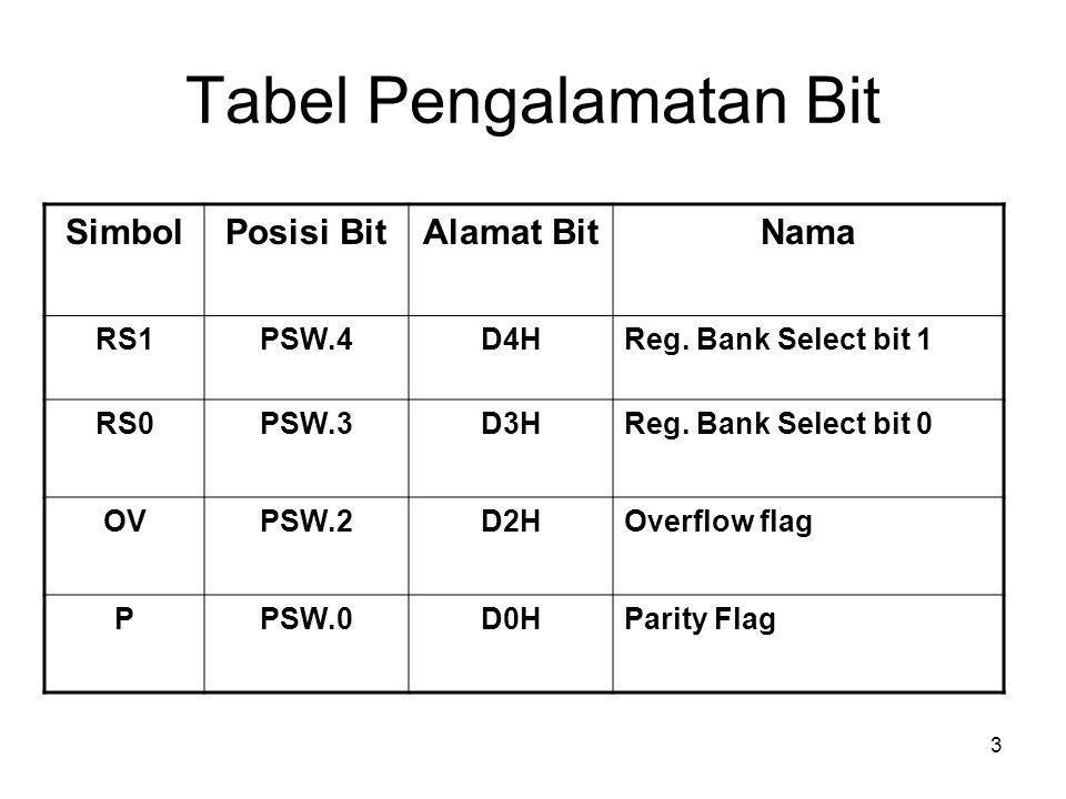4 Tabel Pengalamatan Bit SimbolPosisi BitAlamat BitNama TF1TCON.78FHTimer 1 Overflow Flag TR1TCON.68EHTimer 1 Run Control Flag TF0TCON.58DHTimer 0 Overflow Flag TR0TCON.48CHTimer 0 Run Control Flag