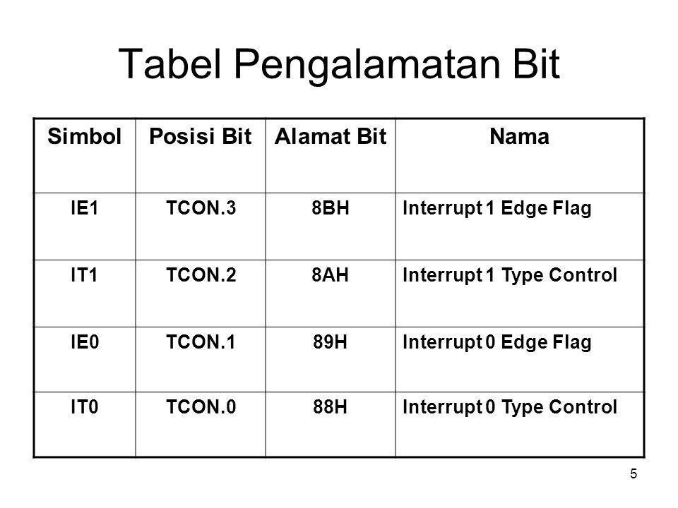 5 Tabel Pengalamatan Bit SimbolPosisi BitAlamat BitNama IE1TCON.38BHInterrupt 1 Edge Flag IT1TCON.28AHInterrupt 1 Type Control IE0TCON.189HInterrupt 0 Edge Flag IT0TCON.088HInterrupt 0 Type Control